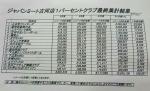 ☆ジャパンミート1%クラブ 集計結果!☆